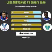 Luka Milivojevic vs Bakary Sako h2h player stats