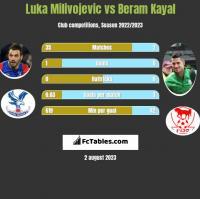 Luka Milivojević vs Beram Kayal h2h player stats