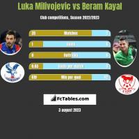 Luka Milivojevic vs Beram Kayal h2h player stats