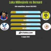 Luka Milivojevic vs Bernard h2h player stats
