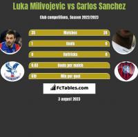 Luka Milivojevic vs Carlos Sanchez h2h player stats