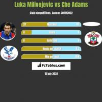 Luka Milivojević vs Che Adams h2h player stats