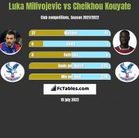 Luka Milivojević vs Cheikhou Kouyate h2h player stats