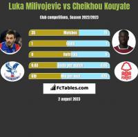 Luka Milivojevic vs Cheikhou Kouyate h2h player stats