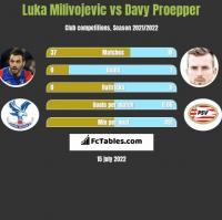 Luka Milivojevic vs Davy Proepper h2h player stats