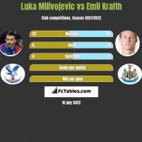 Luka Milivojevic vs Emil Krafth h2h player stats