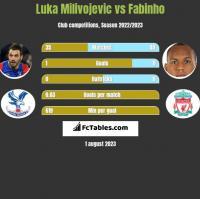 Luka Milivojevic vs Fabinho h2h player stats