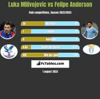 Luka Milivojevic vs Felipe Anderson h2h player stats