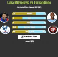 Luka Milivojevic vs Fernandinho h2h player stats