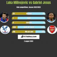 Luka Milivojevic vs Gabriel Jesus h2h player stats