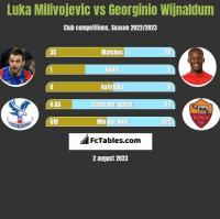 Luka Milivojevic vs Georginio Wijnaldum h2h player stats