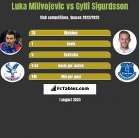 Luka Milivojevic vs Gylfi Sigurdsson h2h player stats