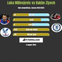 Luka Milivojevic vs Hakim Ziyech h2h player stats