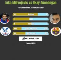 Luka Milivojevic vs Ilkay Guendogan h2h player stats