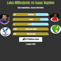 Luka Milivojevic vs Isaac Hayden h2h player stats