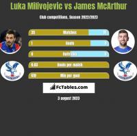 Luka Milivojević vs James McArthur h2h player stats