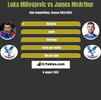 Luka Milivojevic vs James McArthur h2h player stats