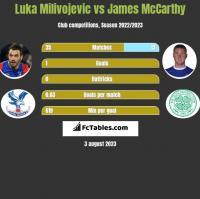 Luka Milivojević vs James McCarthy h2h player stats