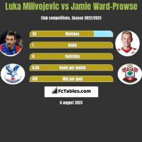 Luka Milivojević vs Jamie Ward-Prowse h2h player stats