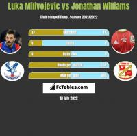Luka Milivojevic vs Jonathan Williams h2h player stats