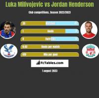 Luka Milivojevic vs Jordan Henderson h2h player stats