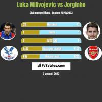 Luka Milivojevic vs Jorginho h2h player stats