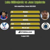 Luka Milivojevic vs Jose Izquierdo h2h player stats