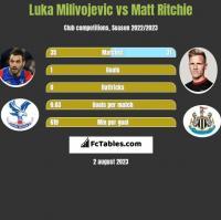 Luka Milivojevic vs Matt Ritchie h2h player stats