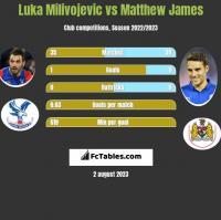 Luka Milivojevic vs Matthew James h2h player stats