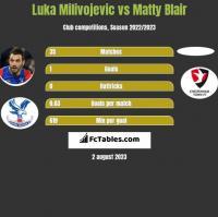 Luka Milivojevic vs Matty Blair h2h player stats