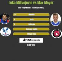 Luka Milivojevic vs Max Meyer h2h player stats