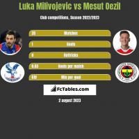 Luka Milivojevic vs Mesut Oezil h2h player stats