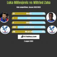 Luka Milivojević vs Wilfried Zaha h2h player stats