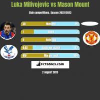 Luka Milivojevic vs Mason Mount h2h player stats