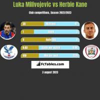 Luka Milivojevic vs Herbie Kane h2h player stats