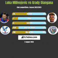 Luka Milivojevic vs Grady Diangana h2h player stats