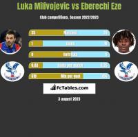 Luka Milivojević vs Eberechi Eze h2h player stats