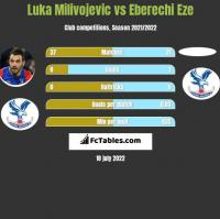 Luka Milivojevic vs Eberechi Eze h2h player stats