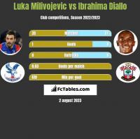 Luka Milivojević vs Ibrahima Diallo h2h player stats