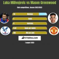 Luka Milivojević vs Mason Greenwood h2h player stats