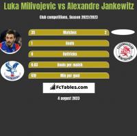 Luka Milivojević vs Alexandre Jankewitz h2h player stats