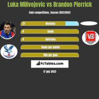 Luka Milivojević vs Brandon Pierrick h2h player stats