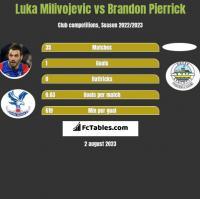 Luka Milivojevic vs Brandon Pierrick h2h player stats