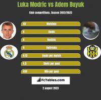 Luka Modric vs Adem Buyuk h2h player stats
