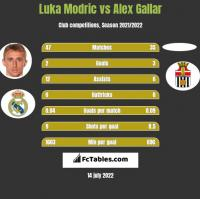 Luka Modric vs Alex Gallar h2h player stats