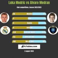 Luka Modric vs Alvaro Medran h2h player stats