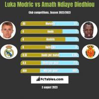 Luka Modric vs Amath Ndiaye Diedhiou h2h player stats
