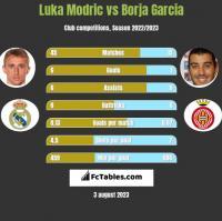 Luka Modric vs Borja Garcia h2h player stats