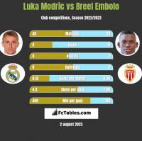 Luka Modric vs Breel Embolo h2h player stats