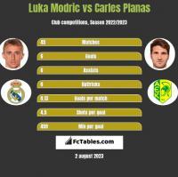 Luka Modric vs Carles Planas h2h player stats